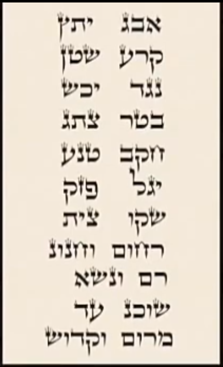 Shem 72 letras Sefer Yetzirah